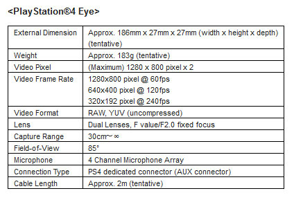 PS4 DualShock 4 and Eye Camera Specs Revealed